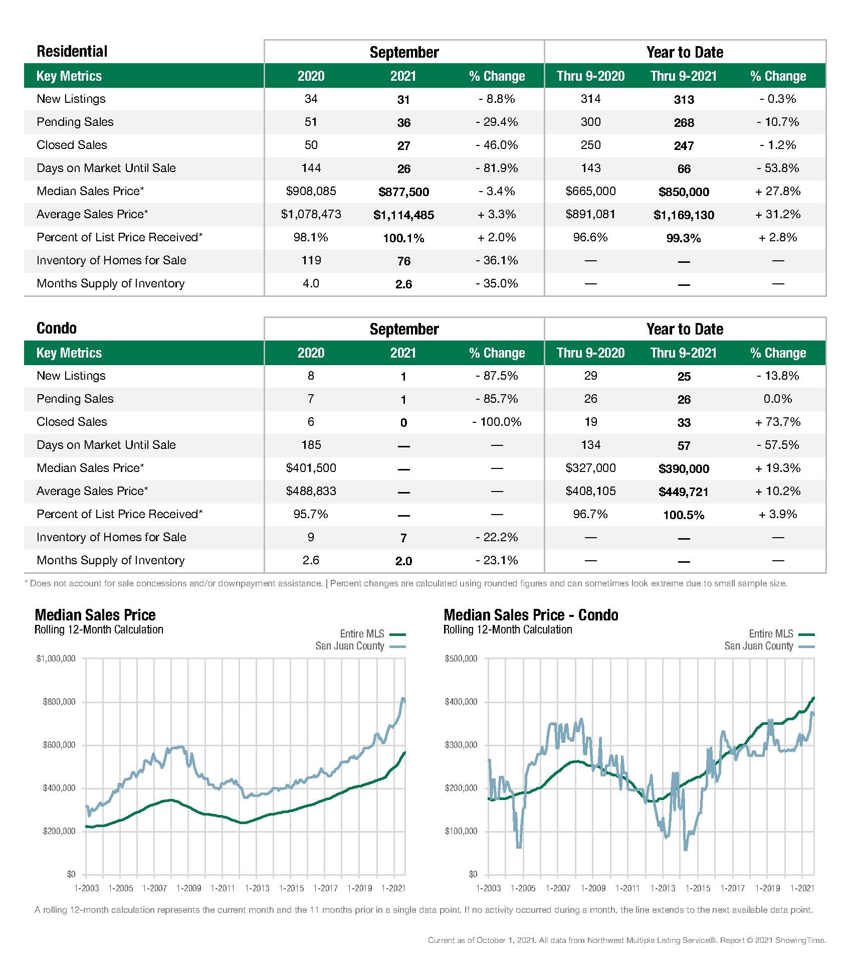San Juan County Stats - September
